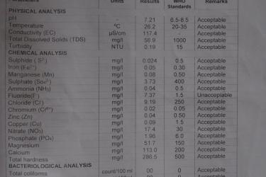 80 Die Laborwerte sind gut aber der Fluorideanteil ist zu hoch